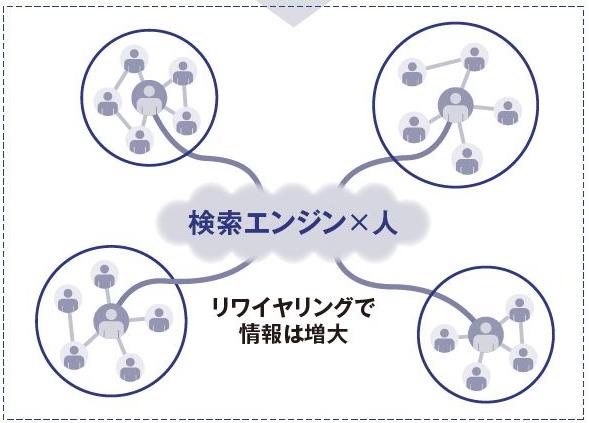 ネットワークのリワイヤリング